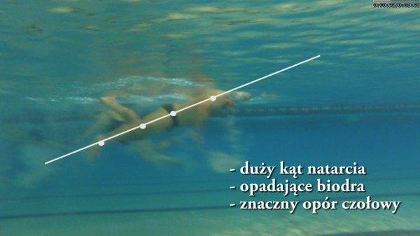 Analiza techniki pływania