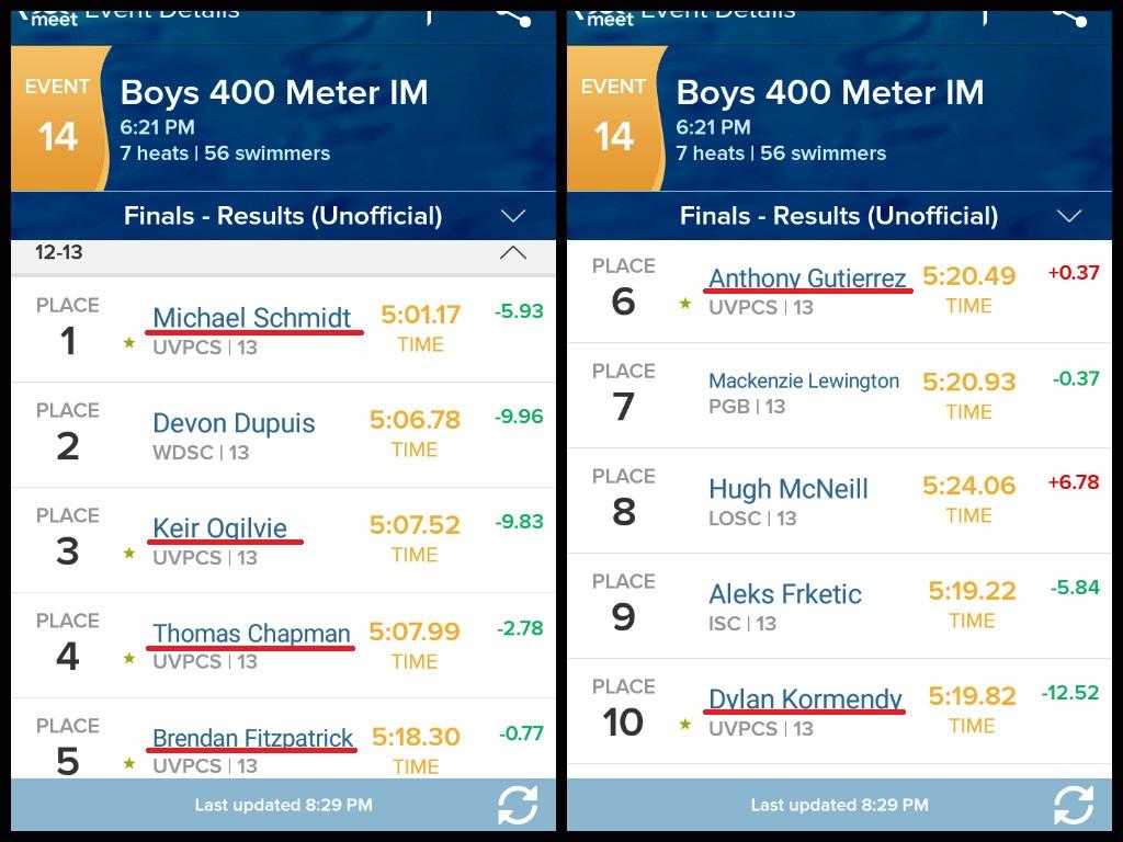 Ostateczne wyniki na 400 zmiennym w kategorii 12-13 latków. Teraz tylko popracować, żeby Dylana wymienić miejscami z chłopakiem z drugiego miejsca. :)