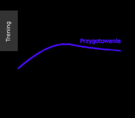 Ogólna teoria treningu z dwoma parametrami.