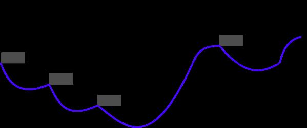 Ogólna teoria treningu - mikrocykl przeciążeniowy. [Źródło: W. Zatsiorsky, W. Kraemer, Science and Practice of Strength Training]